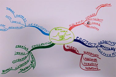 A photo from the mindmapping workshops